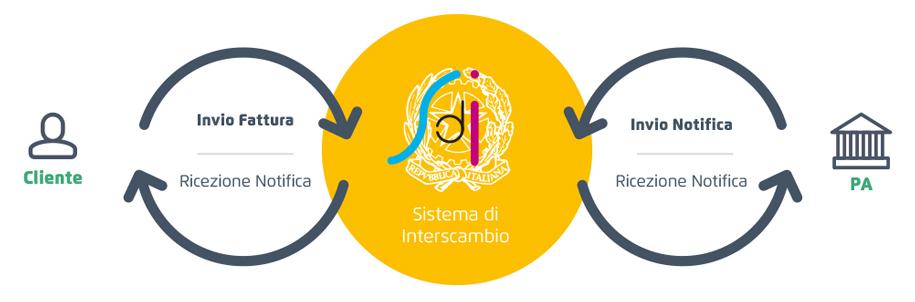 Sistemi di Interscambio